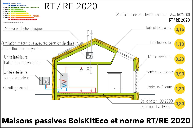 maison RT 2020 RE 2020
